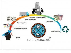 Supplychain1