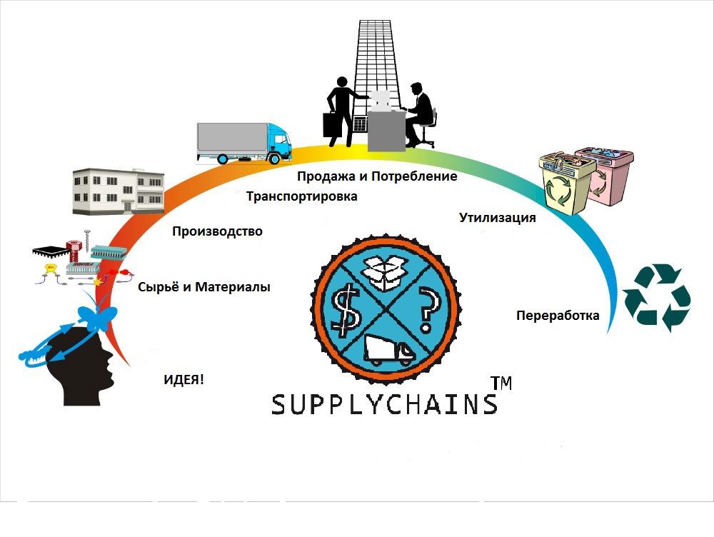 Управление цепями поставок в