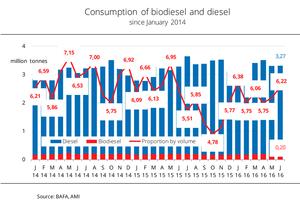 График потребления биодизеля